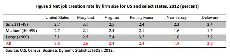 Perfect Maryland Adds More Jobs Than Neighboring States In 2012 And Remained Strong  In 2013. Knowing
