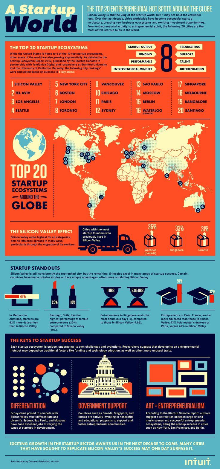 Entrepreneur.com (versión Estados Unidos) entrega esta interesante infografía sobre las zonas más 'hot' donde se están generando startups. Silicon Valley lidera el listado pero también aparecen ciudades latinoamericanas como Santiago de Chile y Sao Paulo.