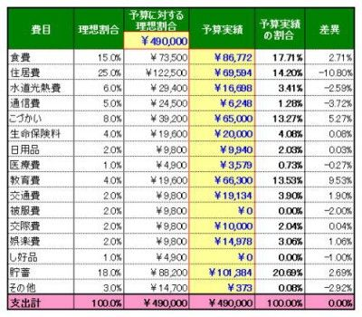 「家計の黄金比率」と我が家の家計をExcelを使って比べてみる・・・計算シート ダウンロードOK