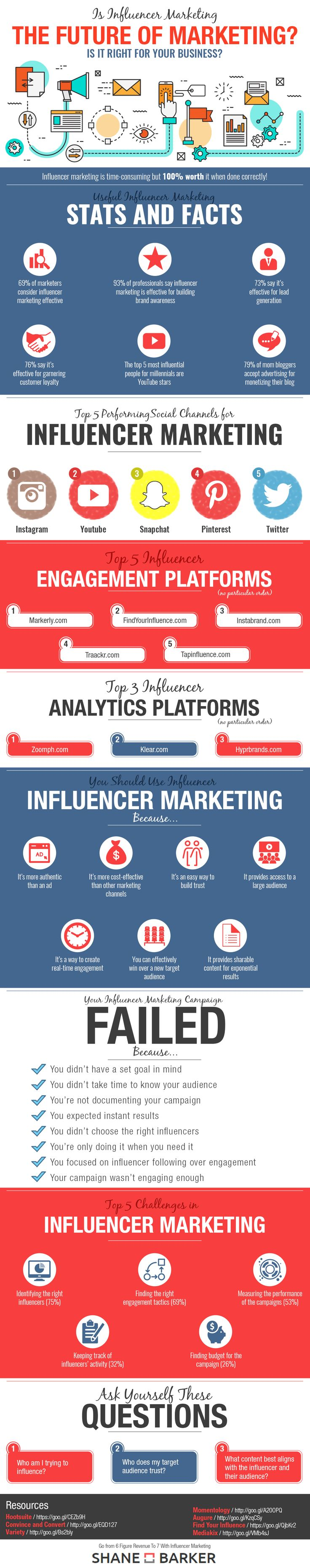 Is Influencer Marketing the Future of Marketing (infographic)
