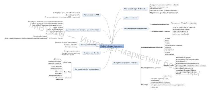 Интеллект-карта «Работа с сервисом Google Webmster» разработана на основе занятия Мастер-группы IMBV.  Мастер-группа IMBV – это 4 онлайн-занятия в месяц и доступ к базе знаний из 36 видеозаписей прошедших занятий, 36 чек-листам и 36 интеллект-картам по интернет-маркетингу и SEO.  Присоединяйтесь к Мастер-группе IMBV и и стновитесь экспертом ->>> http://imbv.ru/mg/