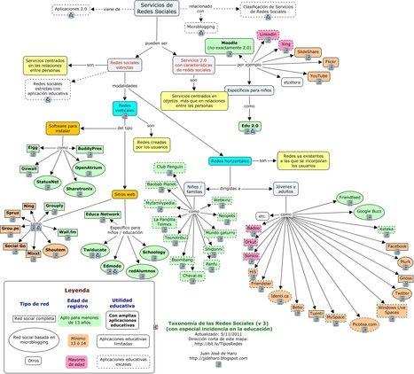 Tipos de Redes Sociales (Mapa) | Las TIC y la Educación | Scoop.it