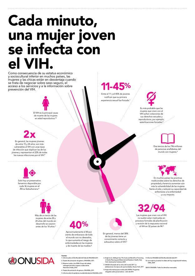 1dediciembre, dia del SIDA