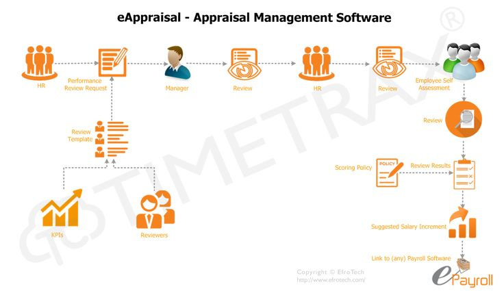 Best Human Capital Management Images On   Management