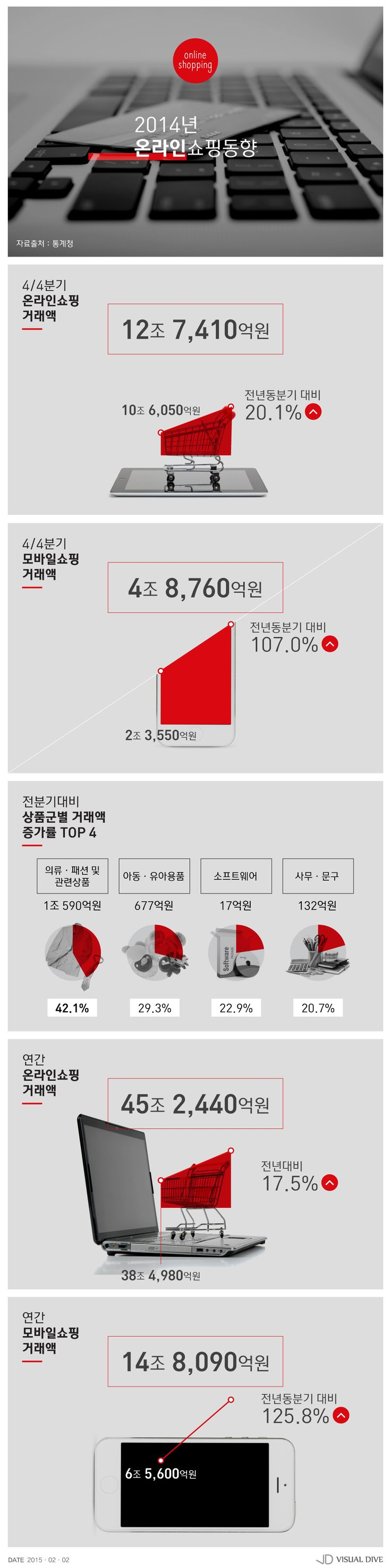 작년 모바일쇼핑 거래액 14조 8천억…전년대비 125.8% 증가 [인포그래픽] #Mobile Shopping / #Infographic ⓒ 비주얼다이브 무단 복사·전재·재배포 금지