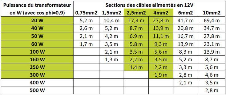 Longueur maxi et sections de câble en 12V