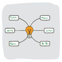 Ms de 25 ideas increbles sobre Plantilla de mapa mental en