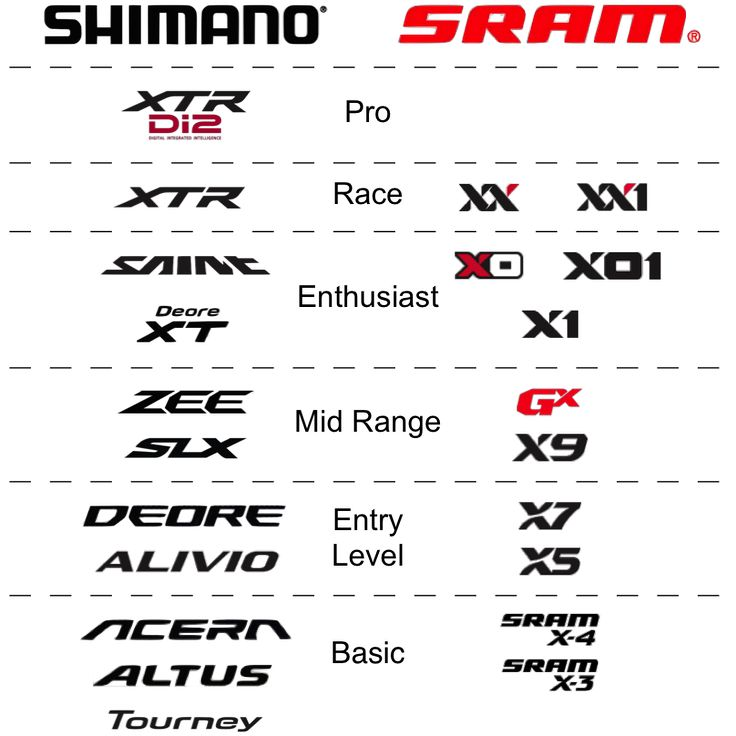 What comparison chart do you think is more accurate when