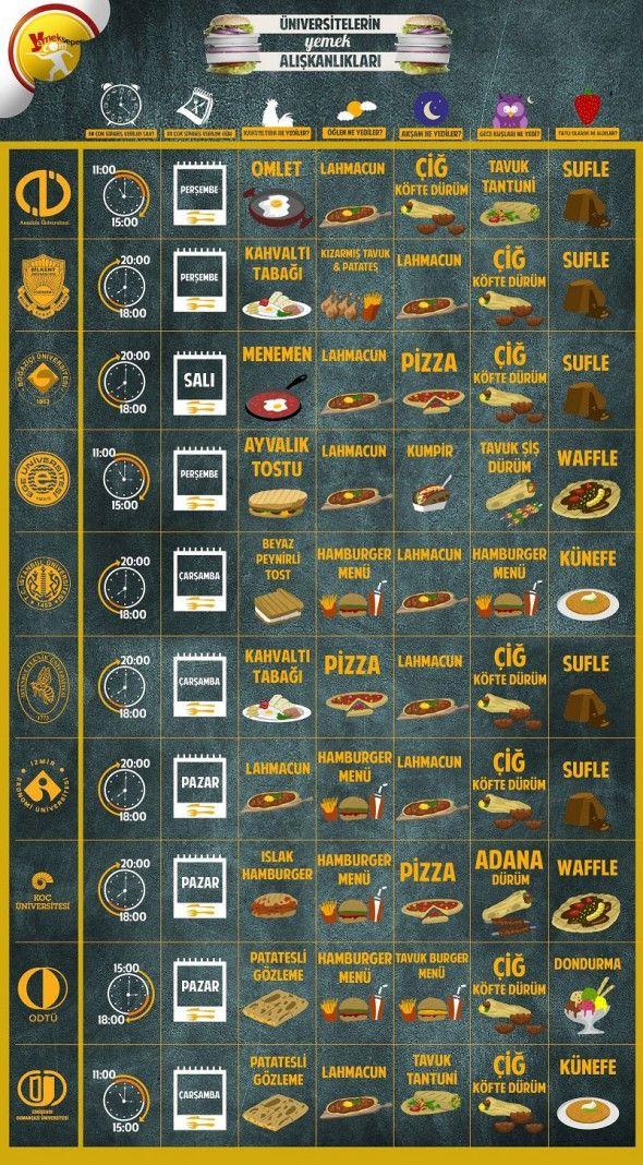 Yemeksepeti'nden Üniversitelilerin Beslenme Karnesi [İnfografik]