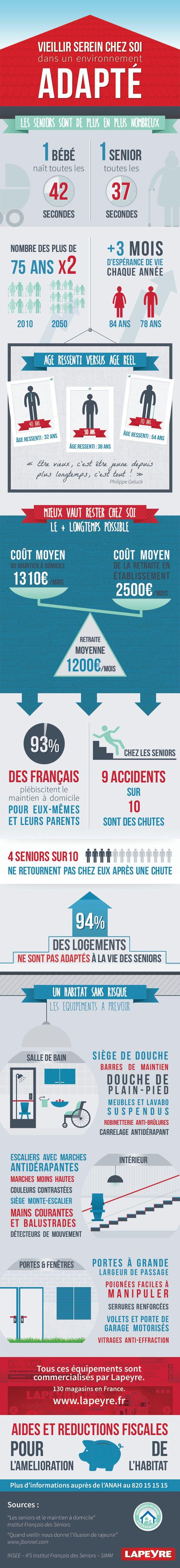 infographie lapeyre