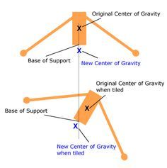center of gravity science experiment