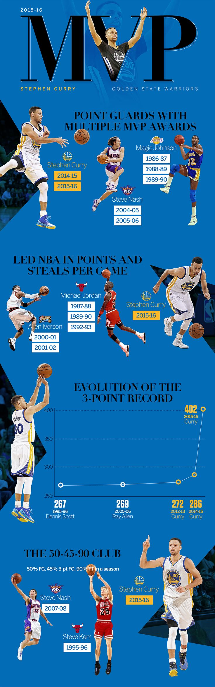 Infographic: Stephen Curry dubbed NBA MVP