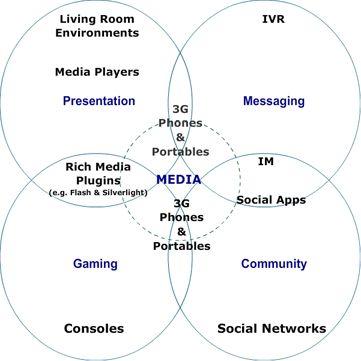 Trasnmedia storytelling.: Charts, Social Media, Trasnmedia Storytelling, Transmedia Storytelling, Integração Social, Crossmedia, Novas Formas, Friend Chart
