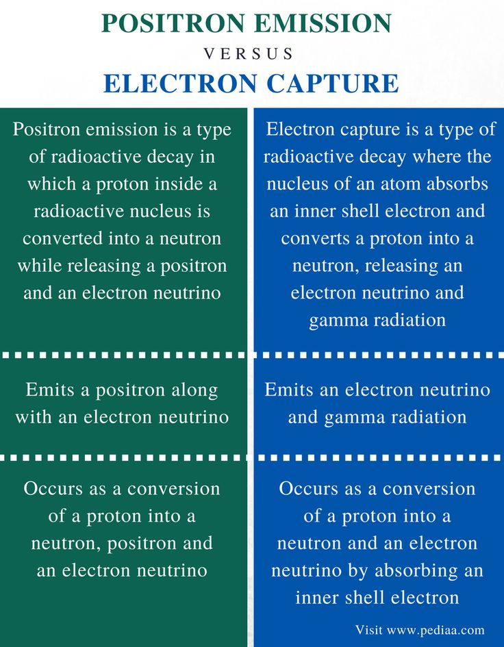 Difference Between Positron Emission And Electron Capture Definition Principle Example And Differe Electron Capture Physics Teaching Ideas Chemistry Basics