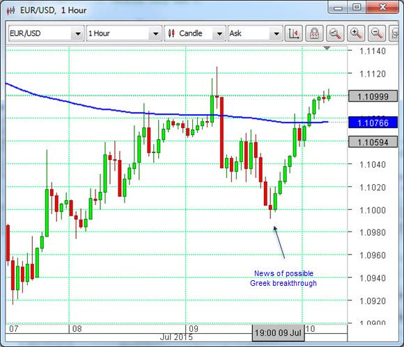 Euro up on possible Greek breakthrough | The OmiCronFX commentary will take holidays next week