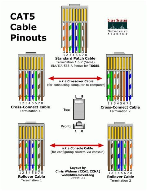 Wiring Diagram For Cat 5 Cable Wiring Diagram