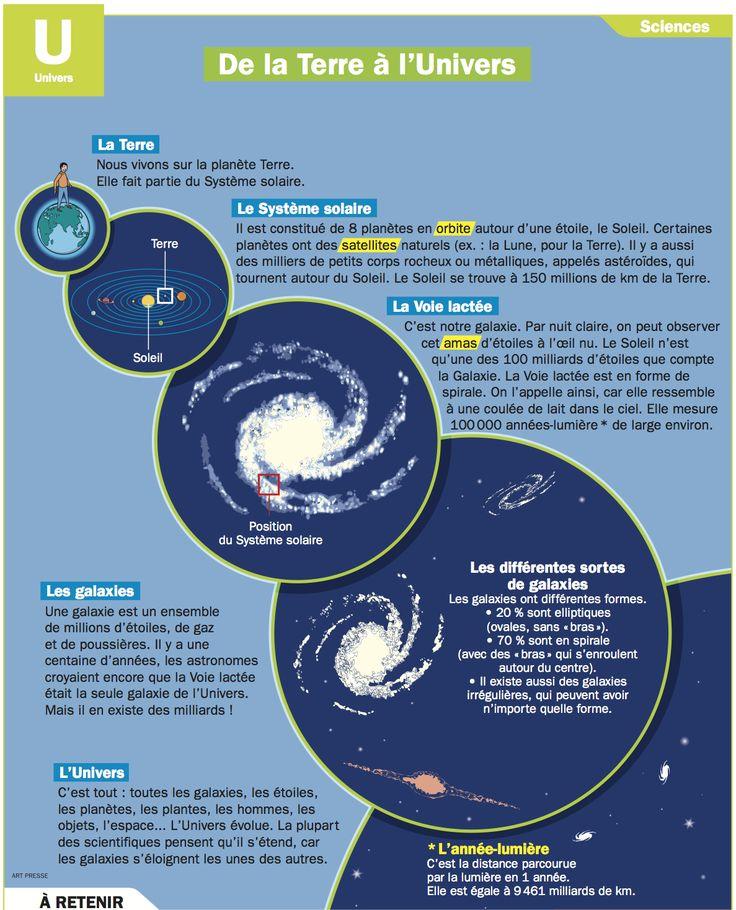 1000 id es propos de activit s de sciences de la terre sur pinterest science de la terre - Terre et eau witry les reims ...