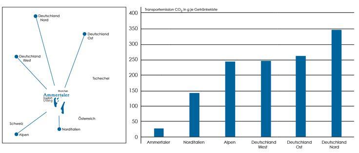 meinWasser CO2_Vergleich_Ammertaler