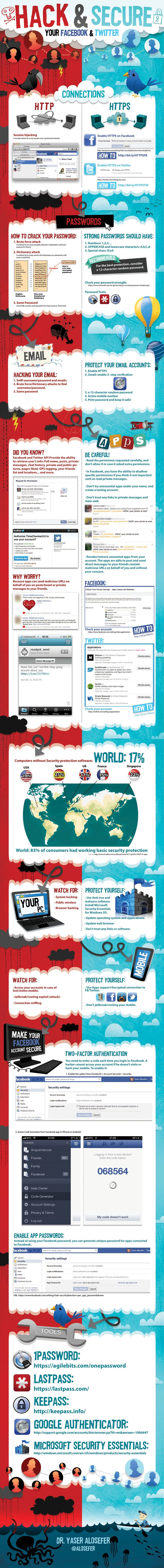 A new infographic dives deeply into Facebook and Twitter to expose how an individual's accounts on the social networks can be hacked - and secured.    The infographic designed by Dr Yaser Alosefer and published on Visual.ly looks at connections, passwords, email, and apps, how each of those elements can be hacked, and how each of those elements can be made more secure.