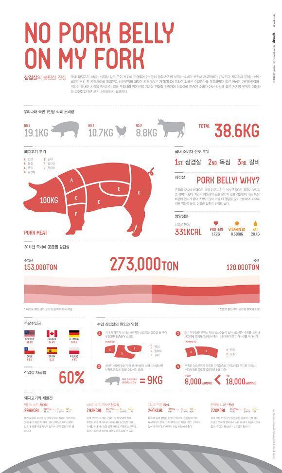 토끼발자국은 국내 삼겹살 소비의 불편한 진실에 관해 보다 많은 사람들에게 알리고자 인포그래픽 작업을 진행해보았습니다.  [출처] slowalk.com