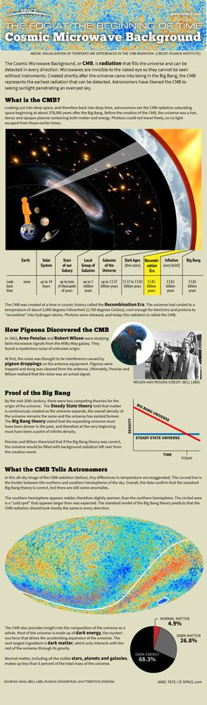 The Cosmic Microwave Background radiation tells us the age and composition of the universe. See what the CMB means for our understanding of the universe in this SPACE.com infographic.