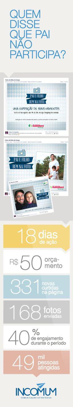 A Campanha Dia dos Pais do Supermercado Guanabara feita pela Incomum surpreendeu até as mamães. A ideia era que fossem enviadas através do Facebook fotos de pais e filhos. Depois, divulgamos na própria fanpage do Cachorro Guanabara, no folheto de ofertas e em uma exposição exclusiva na loja Shopping de Rio Grande.