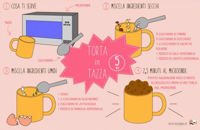 Mug Cake: Torta in tazza al microonde