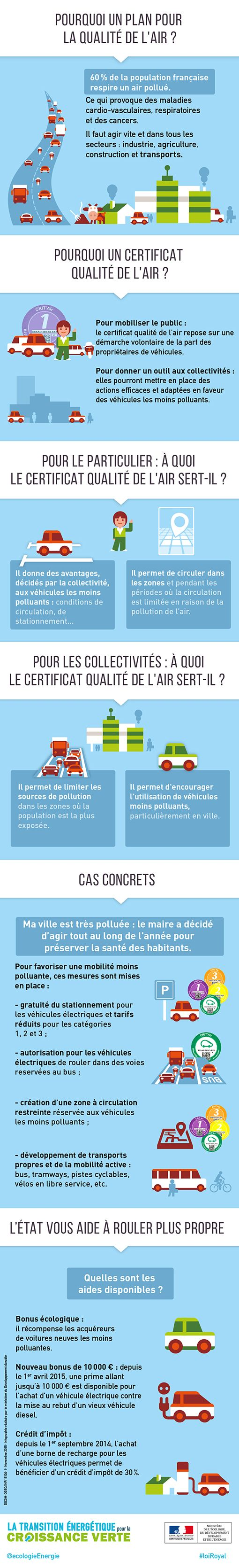 Infographie comment utiliser le certificat qualit de l 39 air minist - Comment mesurer la qualite de l air ...