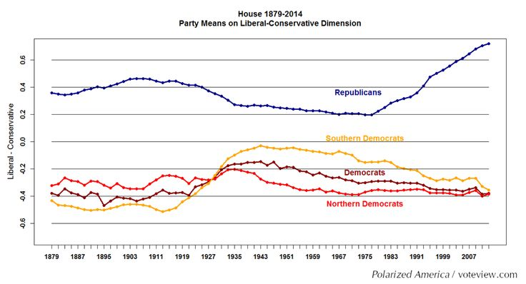 Party Means on Liberal-Conservative Dimension in the House of Representatives, 1879-2014.  Polarization declined in the House of Representatives from roughly the beginning of the 20th Century until World War II. It was then fairly stable until the late 1970s and has been increasing steadily over the past 25 years. Polarization in the House is now at the highest level since the end of Reconstruction.   Source: Polarized America