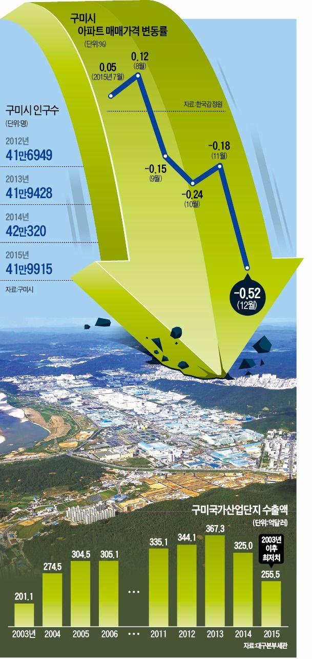 [구미의 눈물] 일감 확 줄어든 구미산업단지…수출 12년만에 최저   한국경제 부동산