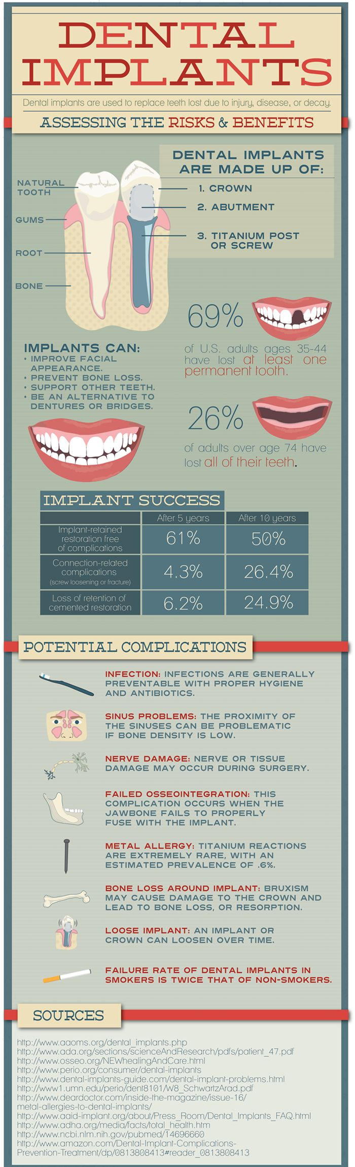 Prisma Dental Services  #Dentalimplants  have become a popular and successful option used by #dental  professionals for restoring missing, severely damaged or diseased #teeth . They are usually made from titanium and resemble an actual #tooth root.  http://prismadental.com/services/dental-implants/