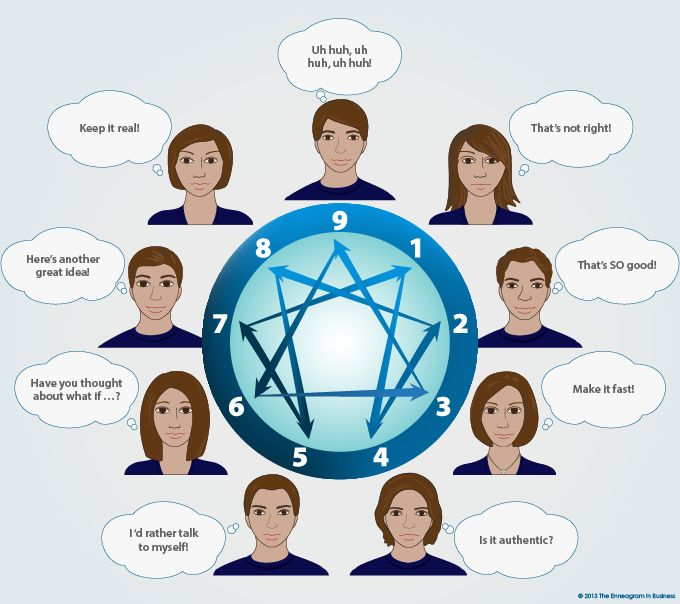 Communication - The Enneagram in Business. I don't know too much about enneagrams but I want to learn