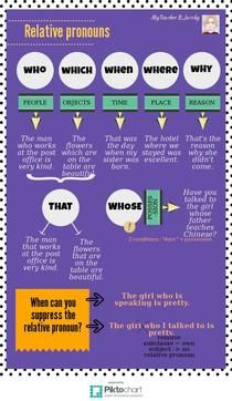 Relative pronouns | Piktochart Infographic Editor