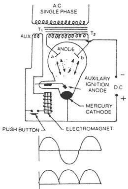Single-phase full wave mercury arc rectifier  [Source: www.electricalquizzes.com/rectifiers-converters/rectifiers-converters]