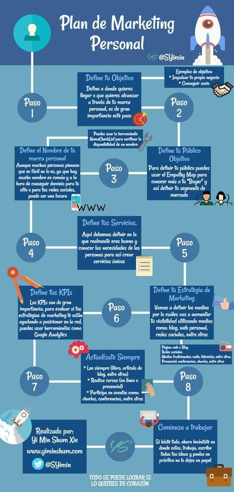 Hola: Una infografía sobre el Plan de Marketing Personal. Vía Un saludo