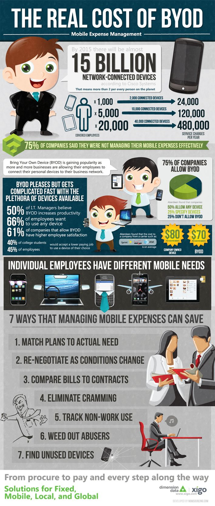 The Real Cost of BYOD - Infographic