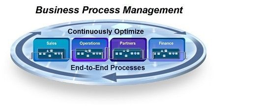 BPM Software backs every process by enabling rapid development, it is also a powerful administration tool that provides flexibility to handle the quick changes in an adequate manner thus providing complete control over the functioning.  http://awapal.com/crm/business-process-management-software