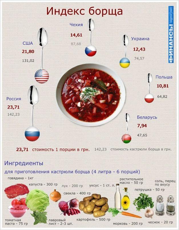 Инфографика о борще. #edimdoma #infographics