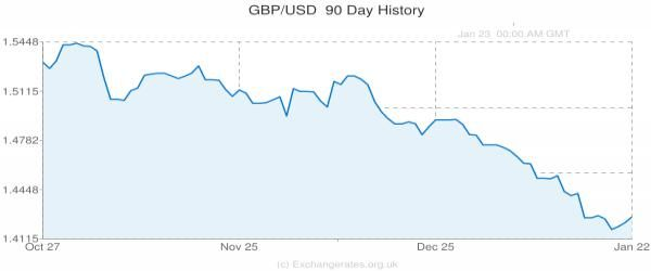 """Pound To Dollar: Exchange Rate """"Weakness To Continue"""" After slumping to a 7-year low last week, the British pound to dollar rate (GBP/USD) staged a small recovery before the weekend closed for trading. We examine the latest cable currency forecasts and provide live conversion rates."""