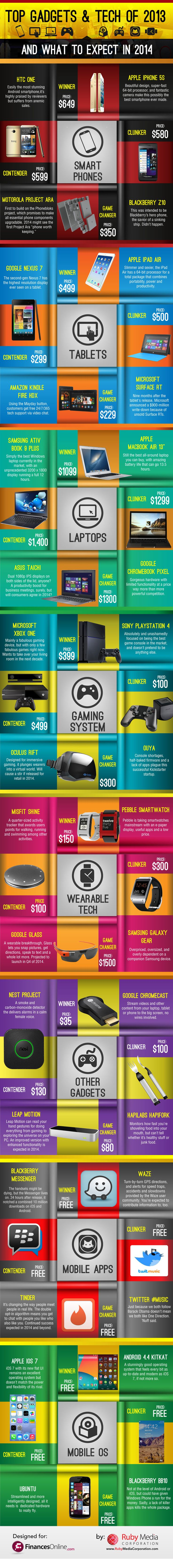 Top Gadgets 2013  all the gadgets some good and some bad, Resolution to bring you the best in 2014 to my blog :) xo