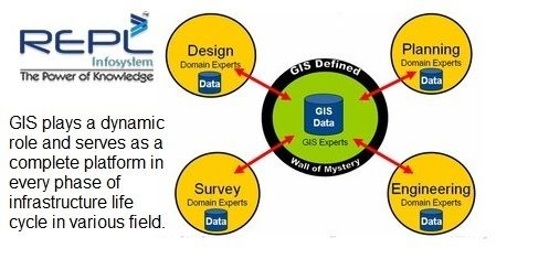 GIS plays a dynamic role and serves as a complete platform in every phase of infrastructure life cycle in various field. http://www.replinfosys.com/GIS-mapping.aspx