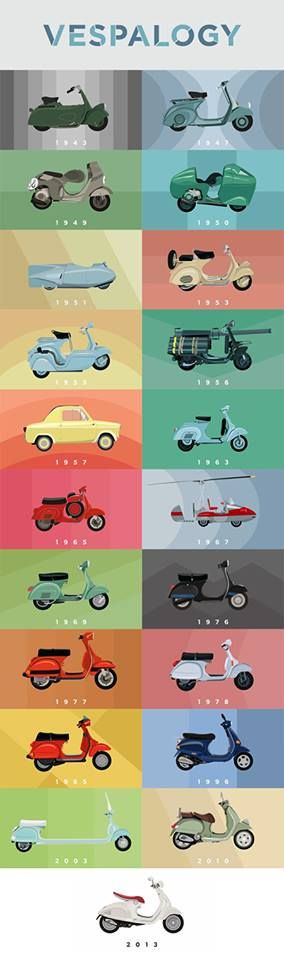 Vespalogy : How the Vespa Scooter has changed and developed over the years from 1943 to 2013