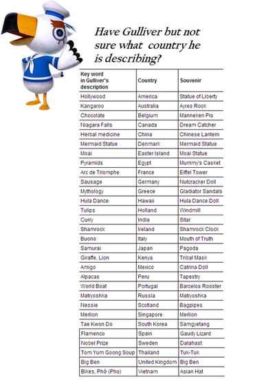 He said Vikings and I said Norway, so I think I need to keep this.    A Guide to Gulliver