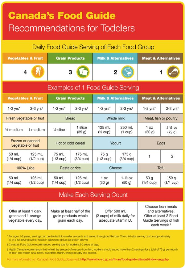 Love for your newborn baby is the greatest gift that you can give - baby feeding chart