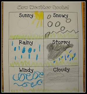 An activity where students will show their knowledge of what weather looks like. (Physical Geography) -HH