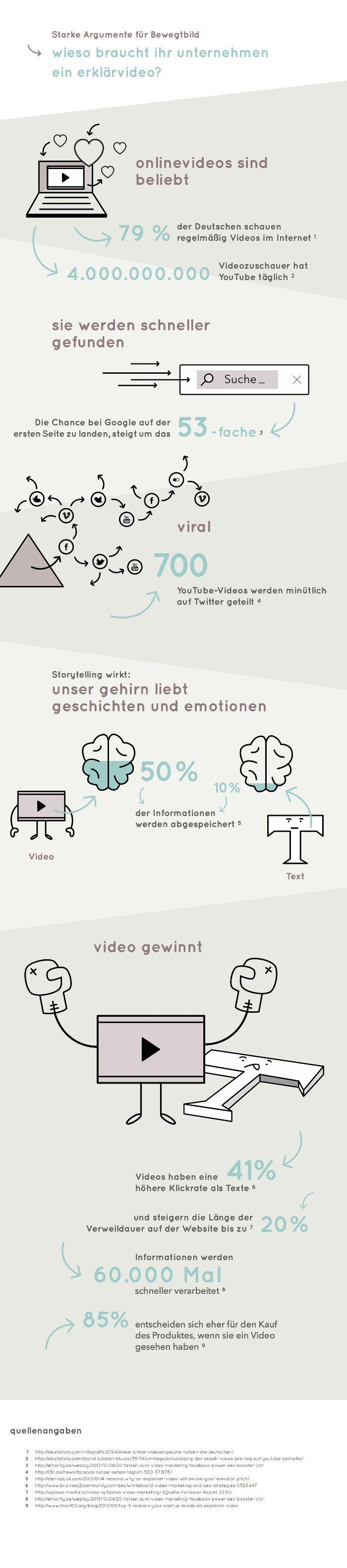 Infografik_ArgumenteBewegtbild