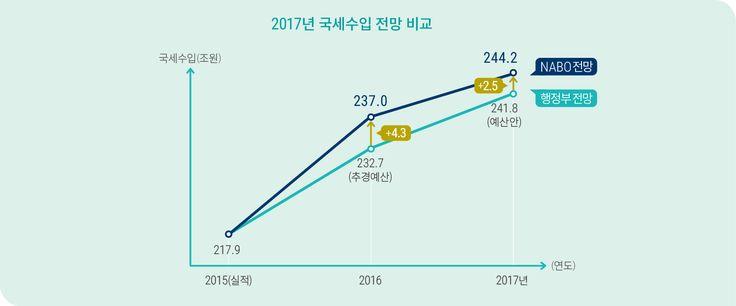 [NABO브리핑6호] 2. NABO가 전망한 2017년 국세수입은 행정부의 세입예산안보다 약 2.5조원 높습니다.