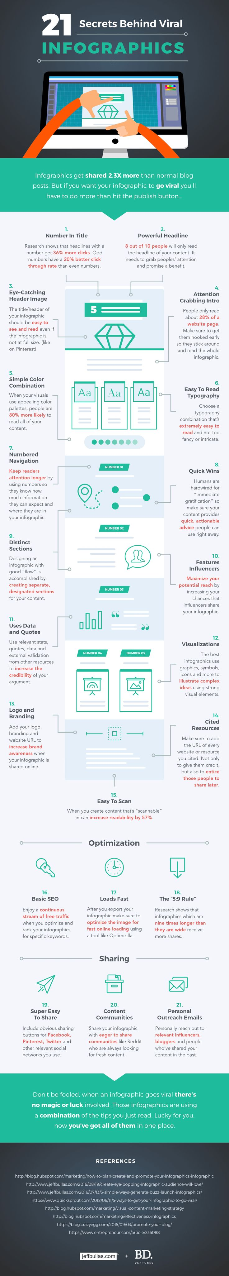It's no secret that infographic marketing works. Here are 21 secrets behind viral infographics that grab attention and get your content shared like crazy