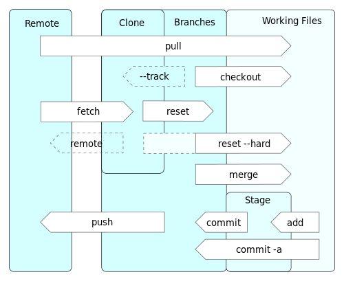 Git Diagram Explanation