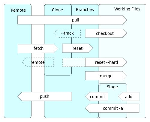Git Diagram Explanation |  - #Quora #Commit #Developer #GitTerminology #GitGlossary #GitRepository #Git101